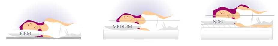 A graphic showing the proper pillow for your personal body dimensions